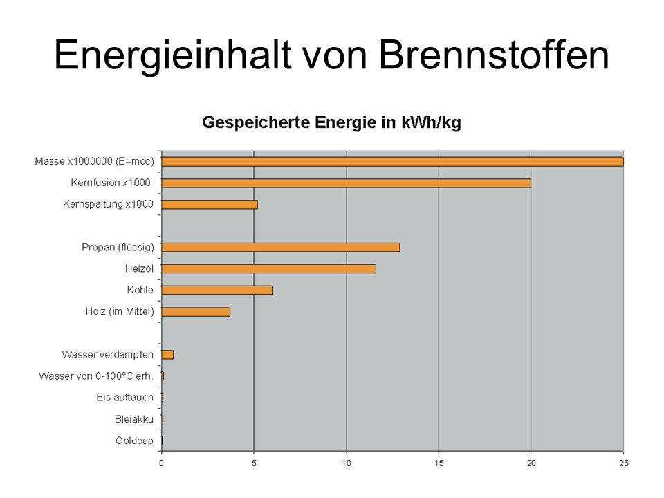 Energieinhalt von Brennstoffen