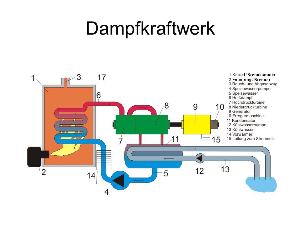 Dampfkraftwerk