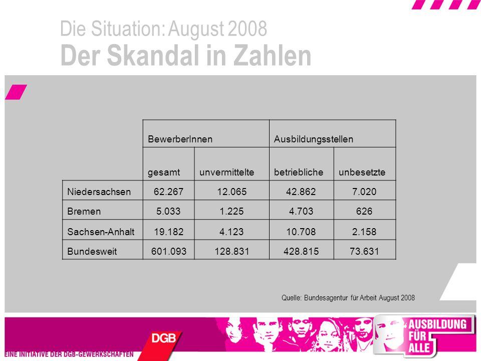 Die Situation: August 2008 Der Skandal in Zahlen Quelle: Bundesagentur für Arbeit August 2008 BewerberInnenAusbildungsstellen gesamtunvermitteltebetrieblicheunbesetzte Niedersachsen62.26712.06542.8627.020 Bremen5.0331.2254.703626 Sachsen-Anhalt19.1824.12310.7082.158 Bundesweit601.093128.831428.81573.631