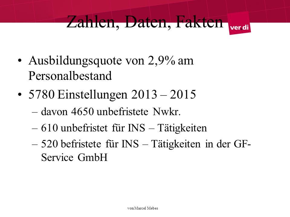 von Marcel Mebes Zahlen, Daten, Fakten Ausbildungsquote von 2,9% am Personalbestand 5780 Einstellungen 2013 – 2015 –davon 4650 unbefristete Nwkr.