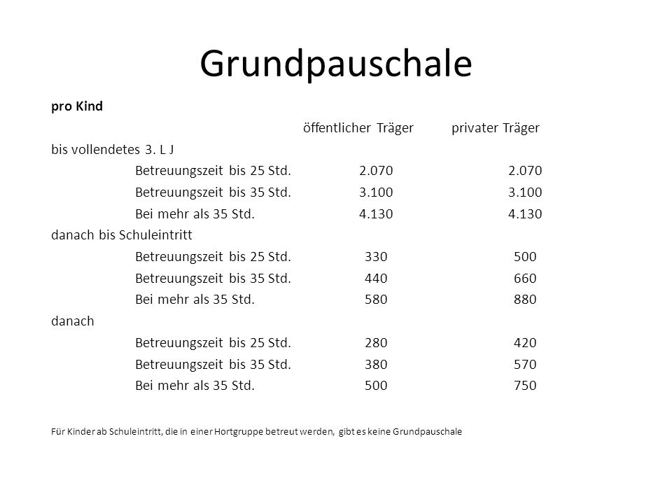 Grundpauschale pro Kind öffentlicher Trägerprivater Träger bis vollendetes 3. L J Betreuungszeit bis 25 Std.2.070 Betreuungszeit bis 35 Std.3.100 Bei
