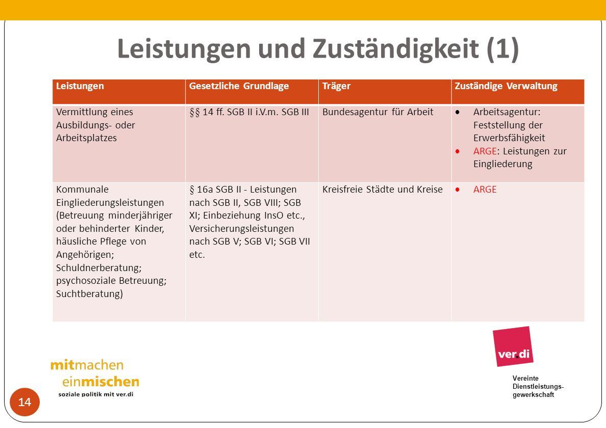 Vereinte Dienstleistungs- gewerkschaft Leistungen und Zuständigkeit (1) 14 LeistungenGesetzliche GrundlageTrägerZuständige Verwaltung Vermittlung eine