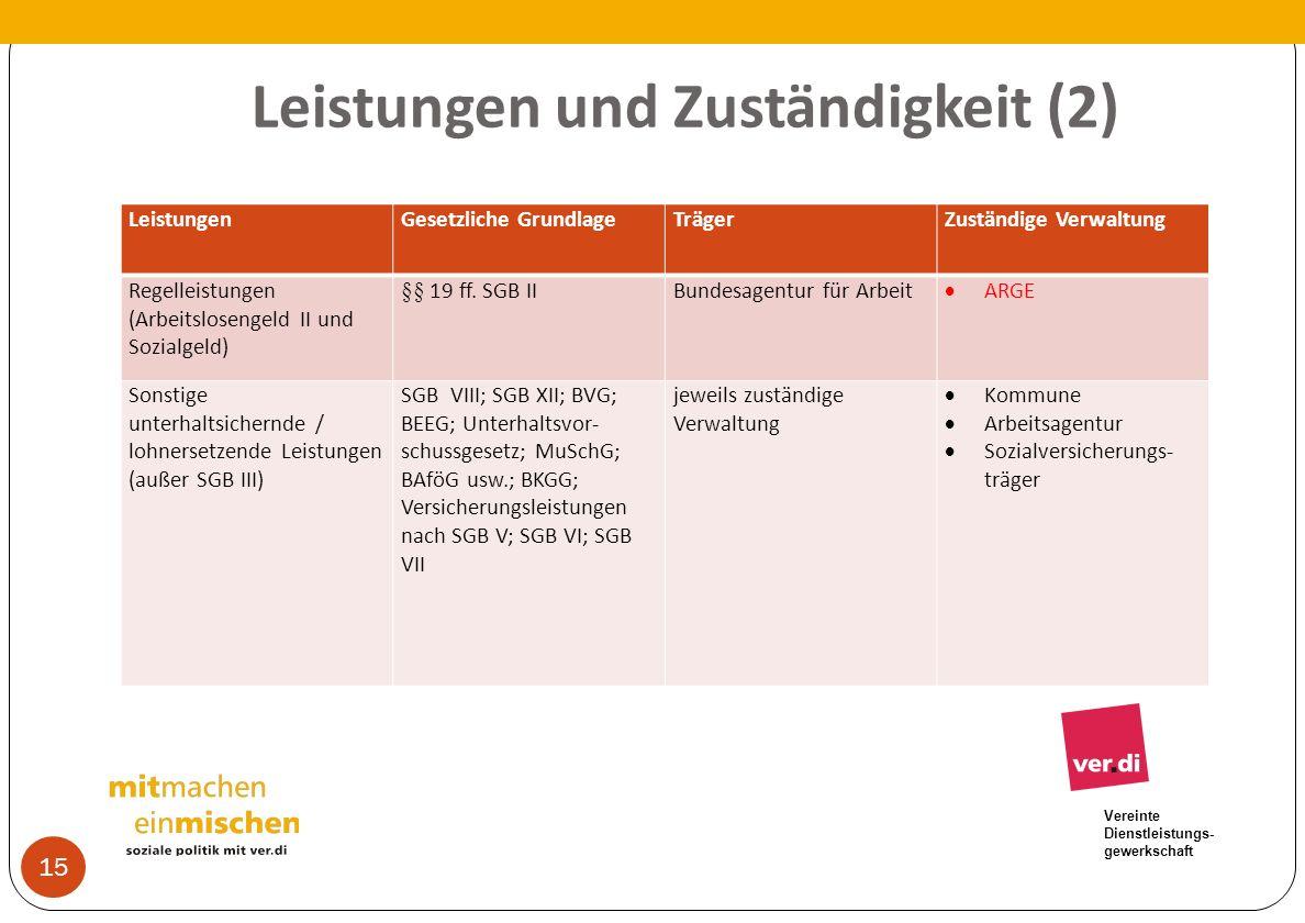 Vereinte Dienstleistungs- gewerkschaft Leistungen und Zuständigkeit (2) 15 LeistungenGesetzliche GrundlageTrägerZuständige Verwaltung Regelleistungen
