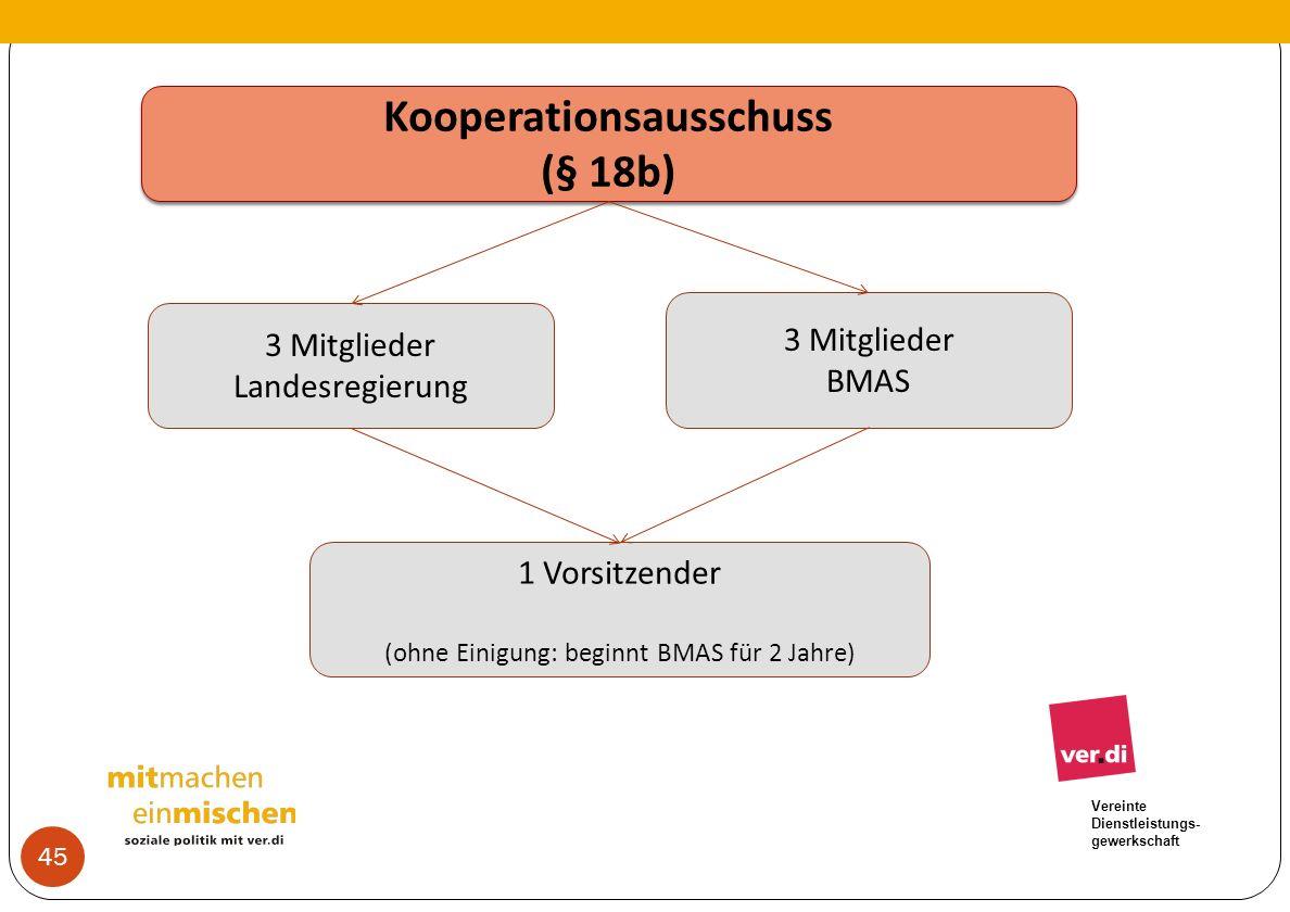 Vereinte Dienstleistungs- gewerkschaft Kooperationsausschuss (§ 18b) Kooperationsausschuss (§ 18b) 3 Mitglieder Landesregierung 3 Mitglieder BMAS 1 Vo