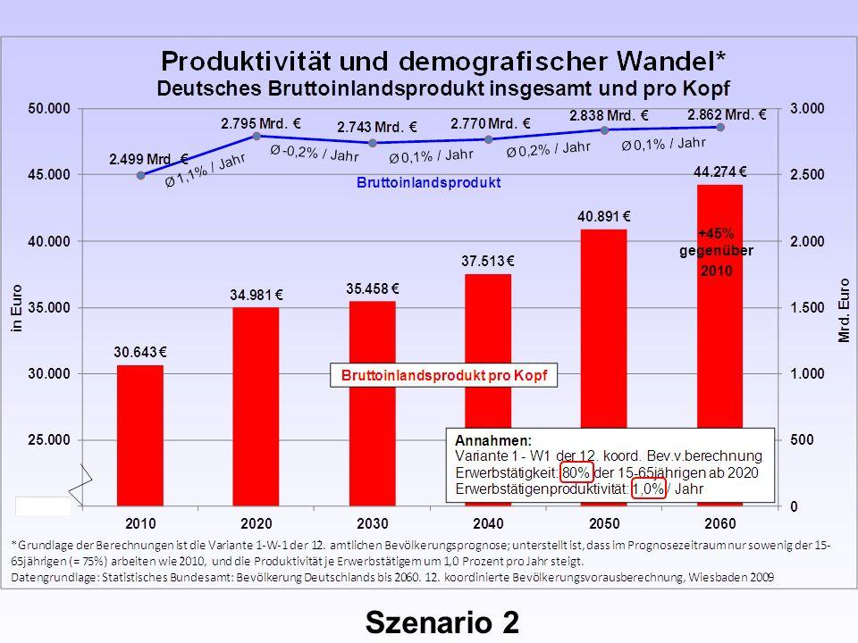 Szenario 2 +45% gegenüber 2010