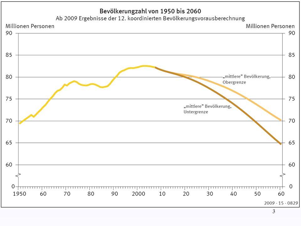 Daher ist es zunächst zwingend notwendig, die vorgesehene Erhöhung der Rente mit 67 im Jahr 2029 umzusetzen.