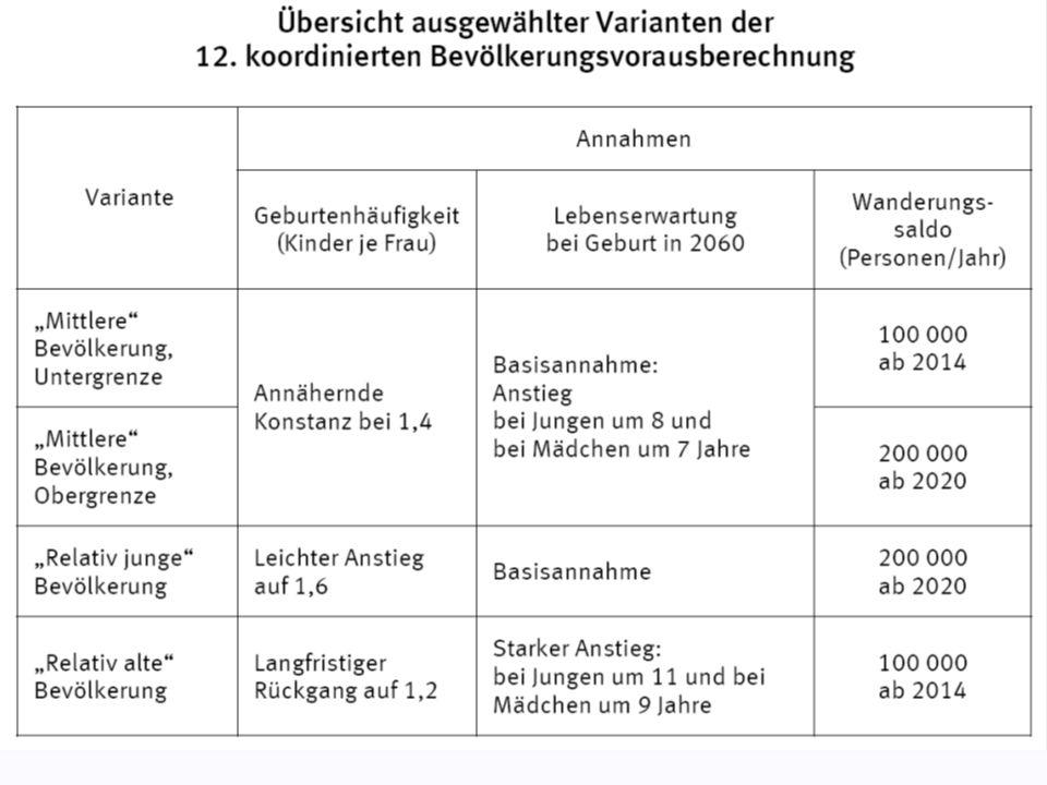 Arbeitsmarktpolitische Maßnahmen Re-Reform der Arbeitsmarktgesetze - geringfügigen Beschäftigung (Mini- und Midijobs) - Leiharbeit (Arbeitnehmerüberlassung) - Bezugsdauer des Arbeitslosengeldes / Hartz IV - Zumutbarkeit für die Annahme von Arbeitsplätzen; Einführung eines gesetzlichen Mindestlohns; Beschäftigungsquote für Ältere erhöhen (u.a.