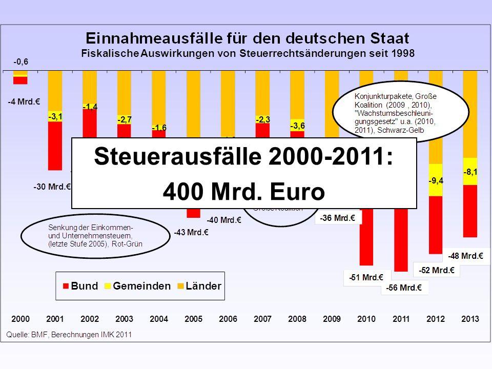 Steuerausfälle 2000-2011: 400 Mrd. Euro