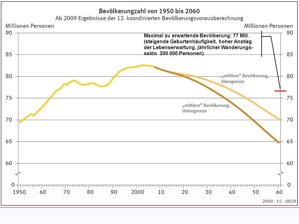 Maximal zu erwartende Bevölkerung: 77 Mill. (steigende Geburtenhäufigkeit, hoher Anstieg der Lebenserwartung, jährlicher Wanderungs- saldo 200 000 Per