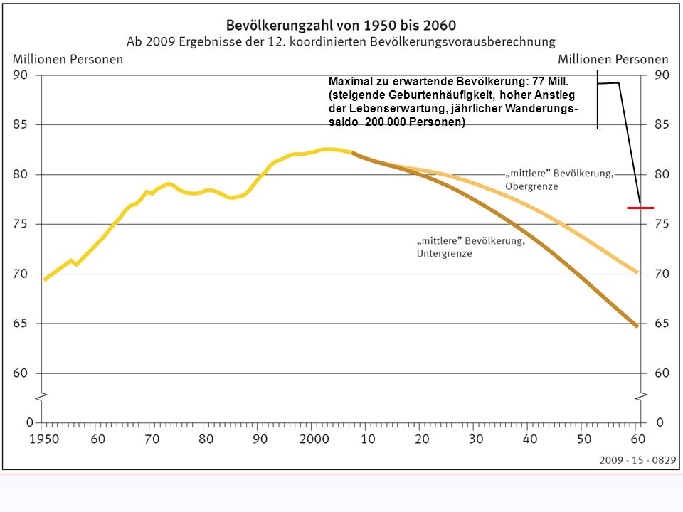 Szenario 1 +36% gegenüber 2010