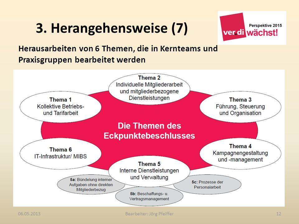 3. Herangehensweise (7) Bearbeiter: Jörg Pfeiffer1206.05.2013 Herausarbeiten von 6 Themen, die in Kernteams und Praxisgruppen bearbeitet werden Thema