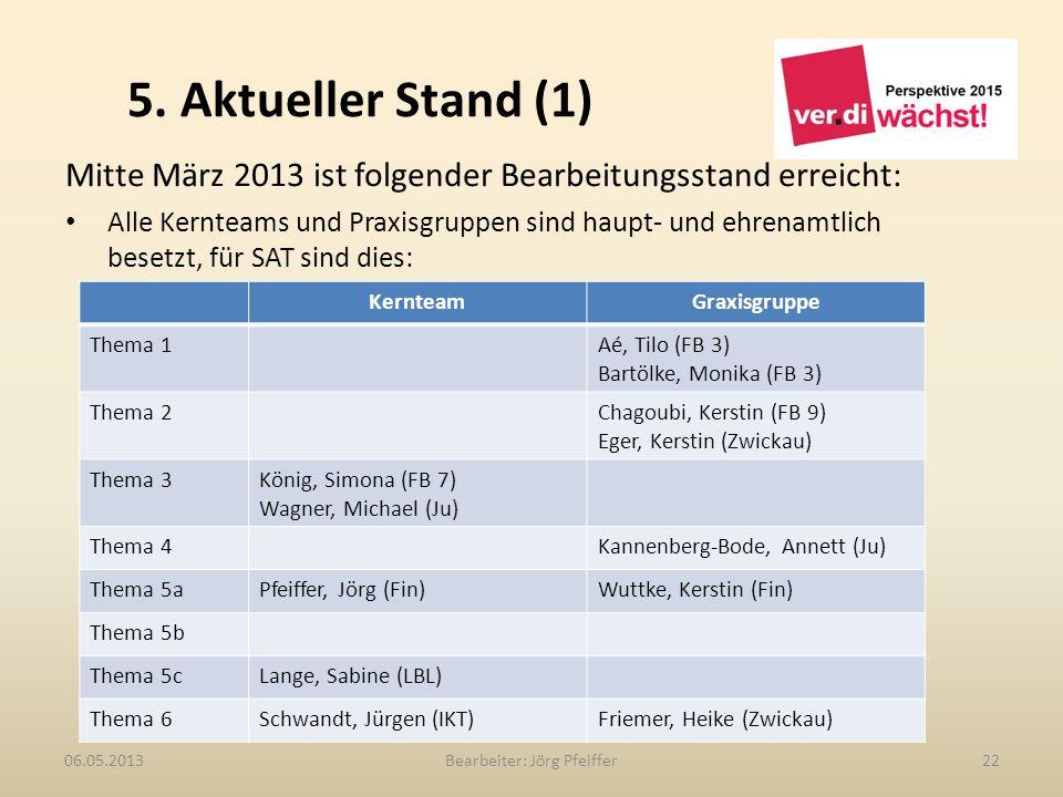 5. Aktueller Stand (1) Bearbeiter: Jörg Pfeiffer2206.05.2013 Mitte März 2013 ist folgender Bearbeitungsstand erreicht: Alle Kernteams und Praxisgruppe