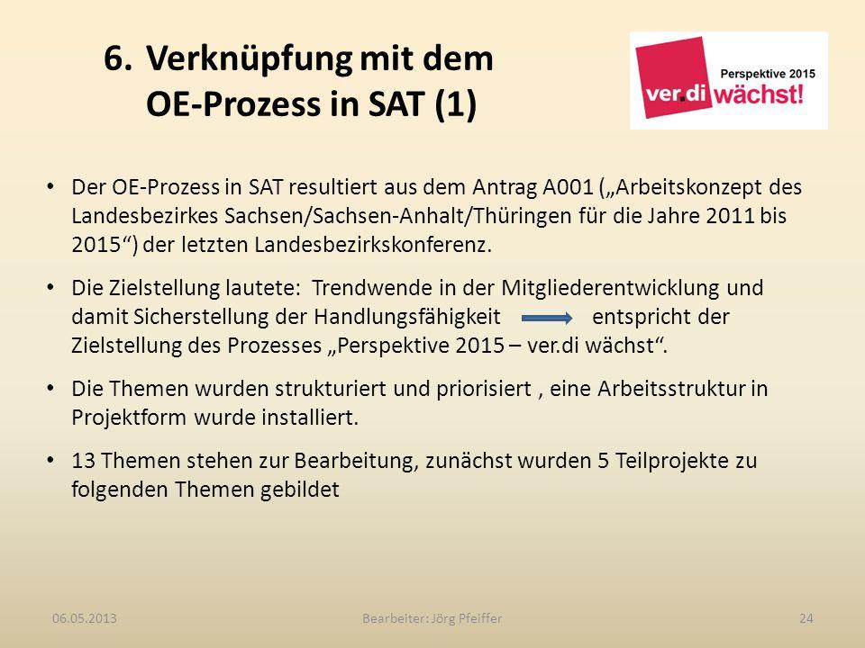 6. Verknüpfung mit dem OE-Prozess in SAT (1) Bearbeiter: Jörg Pfeiffer2406.05.2013 Der OE-Prozess in SAT resultiert aus dem Antrag A001 (Arbeitskonzep