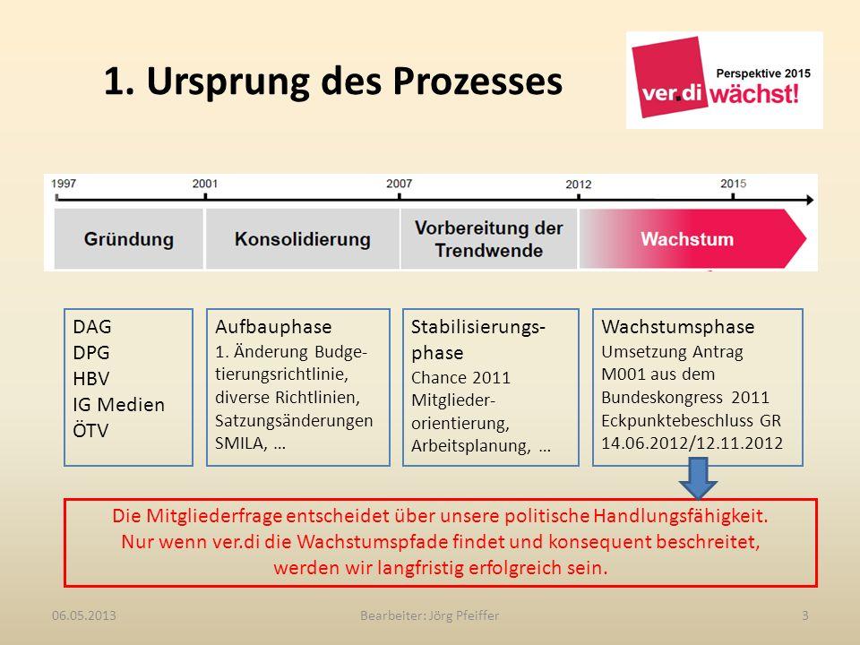 1. Ursprung des Prozesses Bearbeiter: Jörg Pfeiffer306.05.2013 DAG DPG HBV IG Medien ÖTV Aufbauphase 1. Änderung Budge- tierungsrichtlinie, diverse Ri
