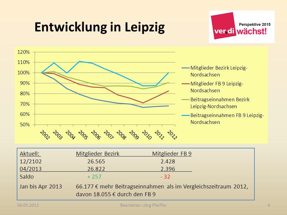 Entwicklung in Leipzig Bearbeiter: Jörg Pfeiffer406.05.2013 Aktuell: Mitglieder Bezirk Mitglieder FB 9 12/210226.5652.428 04/201326.8222.396 Saldo+ 25