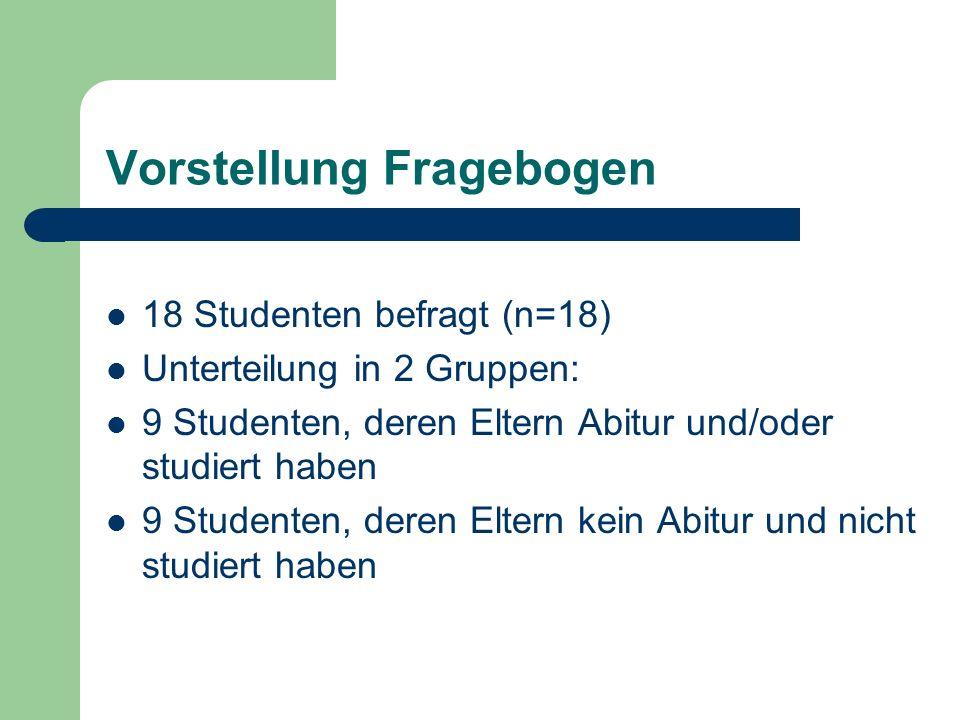 Vorstellung Fragebogen 18 Studenten befragt (n=18) Unterteilung in 2 Gruppen: 9 Studenten, deren Eltern Abitur und/oder studiert haben 9 Studenten, de