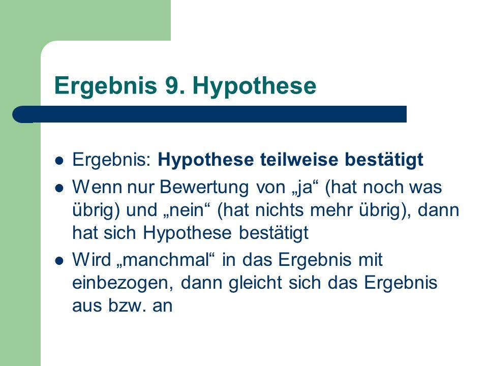Ergebnis 9. Hypothese Ergebnis: Hypothese teilweise bestätigt Wenn nur Bewertung von ja (hat noch was übrig) und nein (hat nichts mehr übrig), dann ha