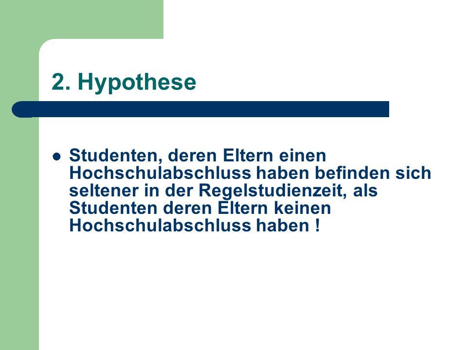 2. Hypothese Studenten, deren Eltern einen Hochschulabschluss haben befinden sich seltener in der Regelstudienzeit, als Studenten deren Eltern keinen