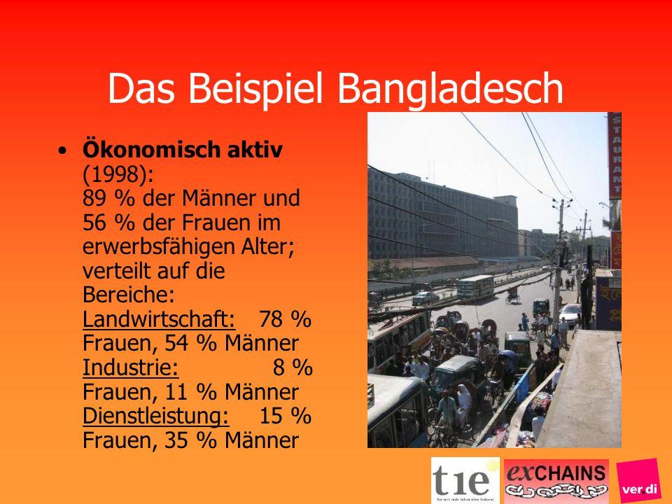 Das Beispiel Bangladesch Ökonomisch aktiv (1998): 89 % der Männer und 56 % der Frauen im erwerbsfähigen Alter; verteilt auf die Bereiche: Landwirtscha