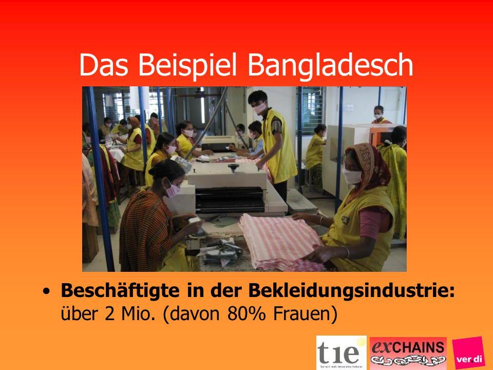 Das Beispiel Bangladesch Beschäftigte in der Bekleidungsindustrie: über 2 Mio. (davon 80% Frauen)