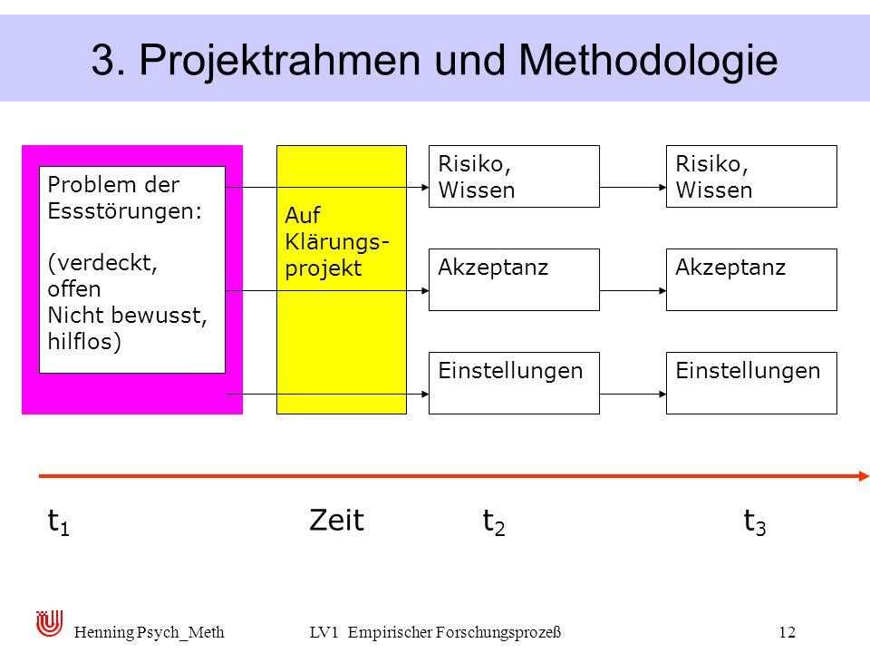 Henning Psych_MethLV1 Empirischer Forschungsprozeß12 3. Projektrahmen und Methodologie t 1 Zeitt 2 t 3 Auf Klärungs- projekt Einstellungen Akzeptanz R