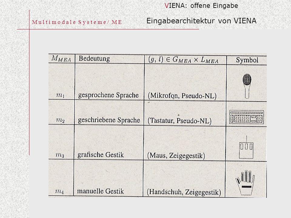 M u l t i m o d a l e S y s t e m e / M E VIENA: offene Eingabe Eingabearchitektur von VIENA