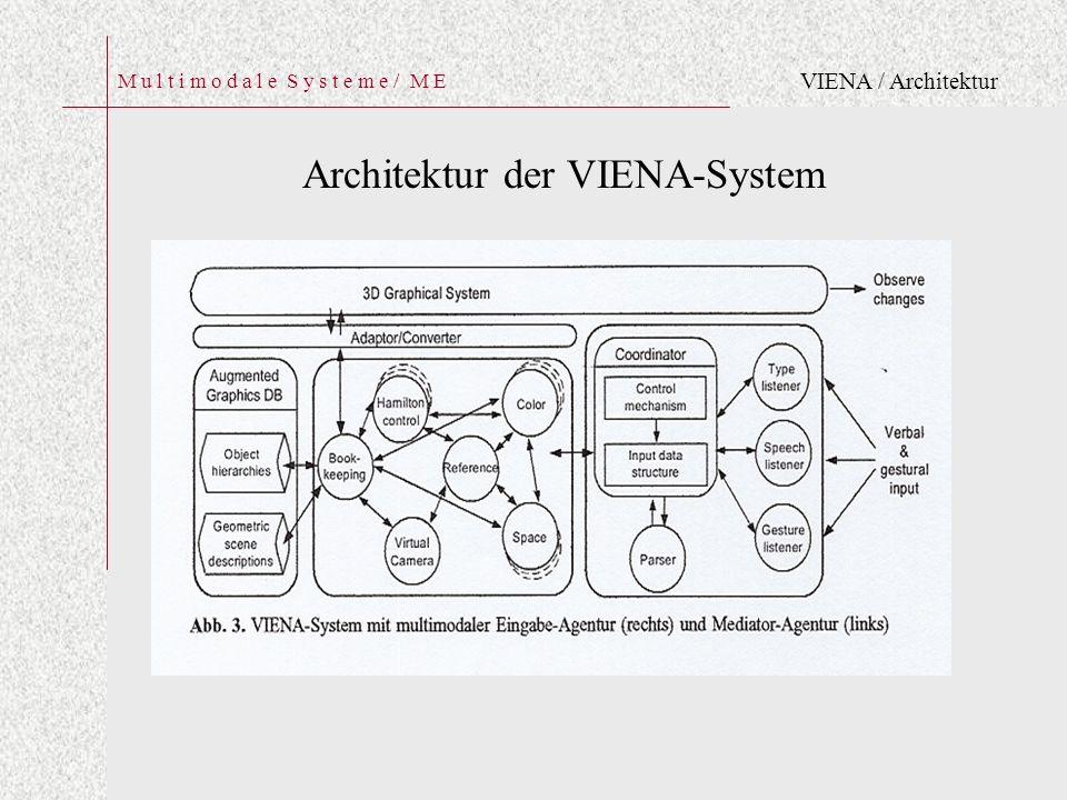 M u l t i m o d a l e S y s t e m e / M E Architektur der VIENA-System VIENA / Architektur