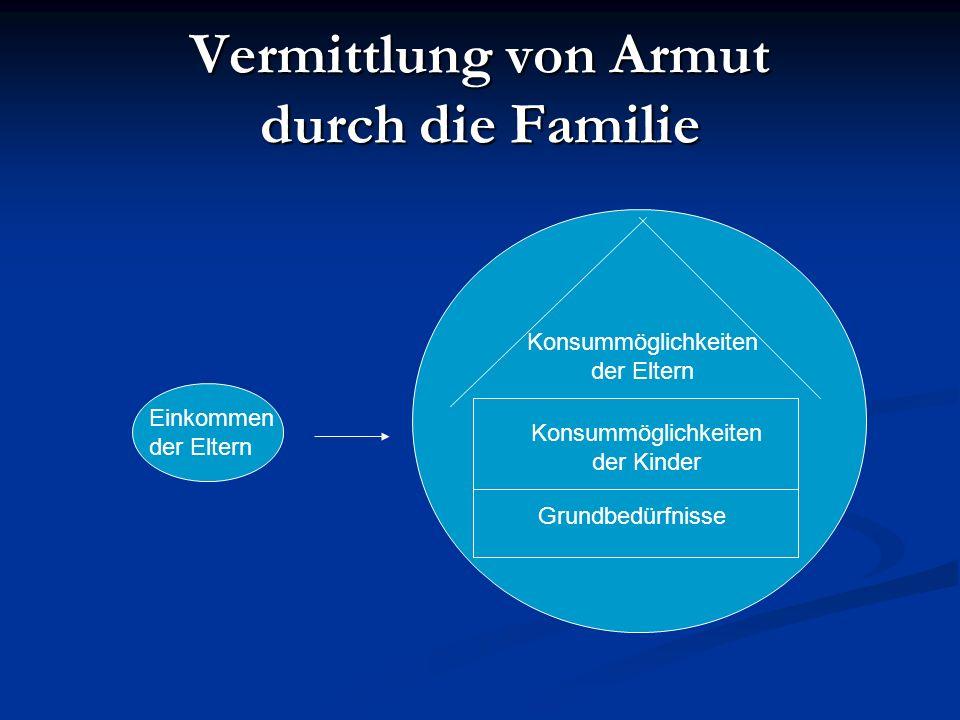 Einkommen der Eltern Konsummöglichkeiten der Eltern Konsummöglichkeiten der Kinder Grundbedürfnisse Vermittlung von Armut durch die Familie