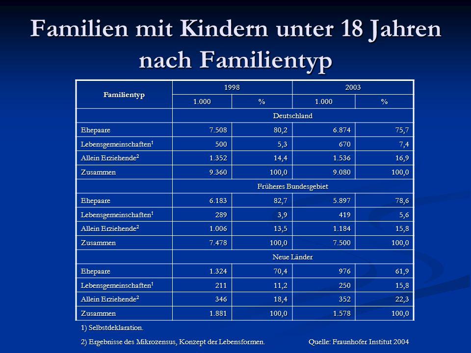 Familientyp 19982003 1.000%1.000% Deutschland Ehepaare7.50880,26.87475,7 Lebensgemeinschaften 1 5005,36707,4 Allein Erziehende 2 1.35214,41.53616,9 Zu