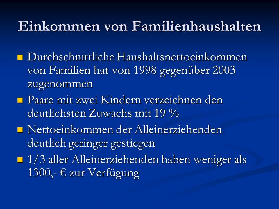 Einkommen von Familienhaushalten Durchschnittliche Haushaltsnettoeinkommen von Familien hat von 1998 gegenüber 2003 zugenommen Durchschnittliche Haush