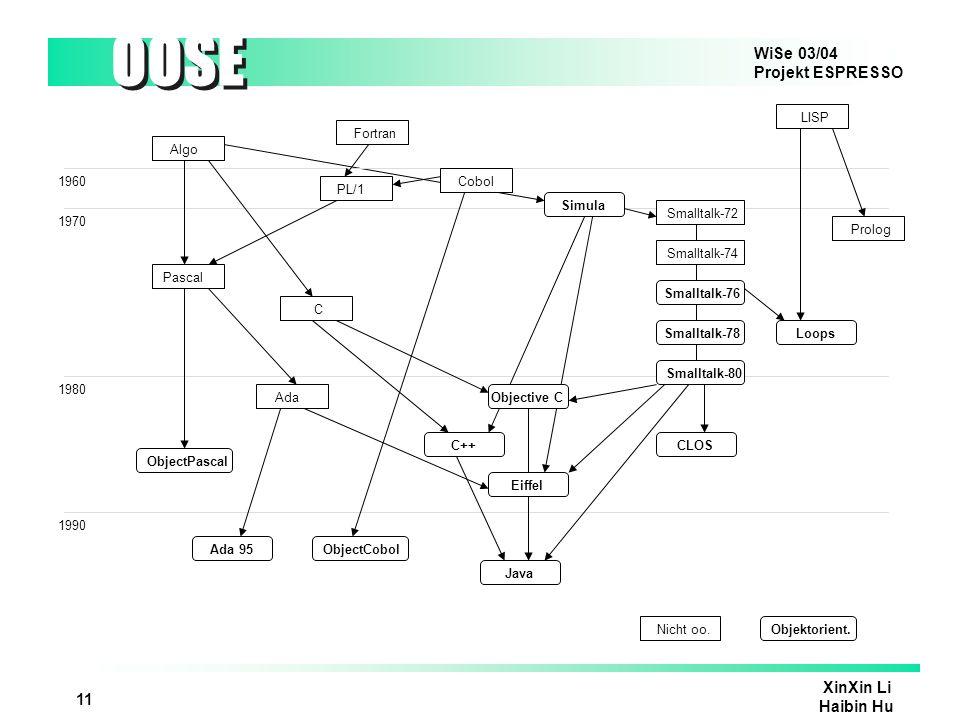 WiSe 03/04 Projekt ESPRESSO OOSE XinXin Li Haibin Hu 12 Eingenschaft der objektorientireten Programmiersprache Strukturierung der Objekten: Everything ist Objekt durch Vererbung strukturiert Nachrichtenaustauch: Programm ist eine Menge von Objekten die durch Nachrichten untereinander kommunizieren Methode in einem Objekt kann von anderen Objekten durch Nachrichten aufgerufen werden