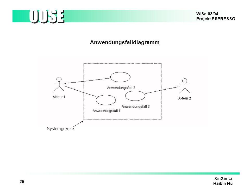 WiSe 03/04 Projekt ESPRESSO OOSE XinXin Li Haibin Hu 25 Anwendungsfalldiagramm Systemgrenze
