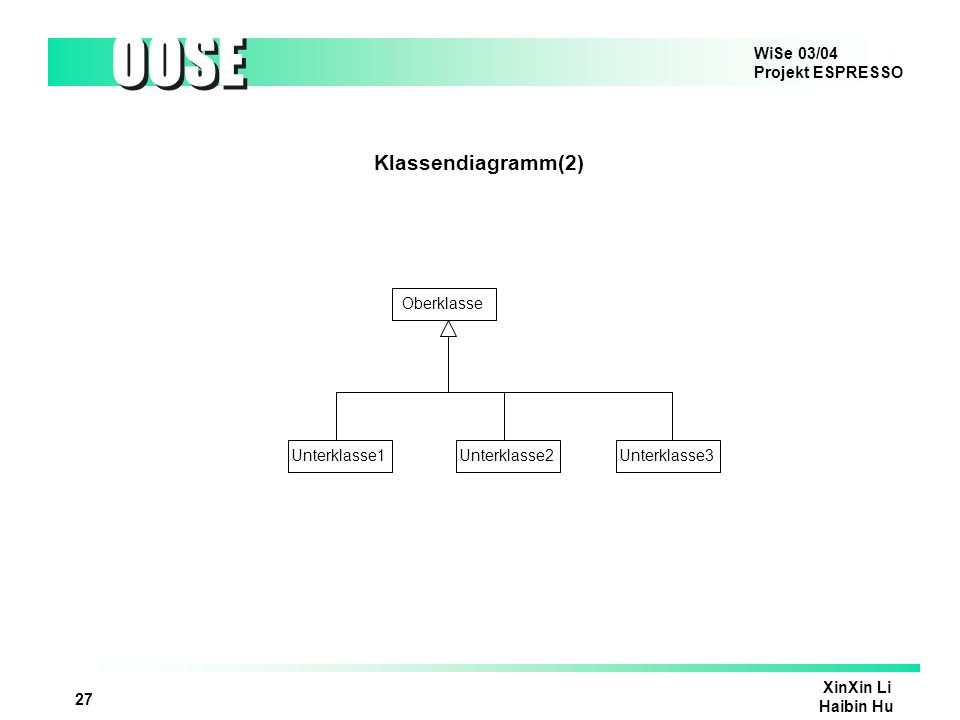 WiSe 03/04 Projekt ESPRESSO OOSE XinXin Li Haibin Hu 27 Klassendiagramm(2) Oberklasse Unterklasse1Unterklasse2Unterklasse3