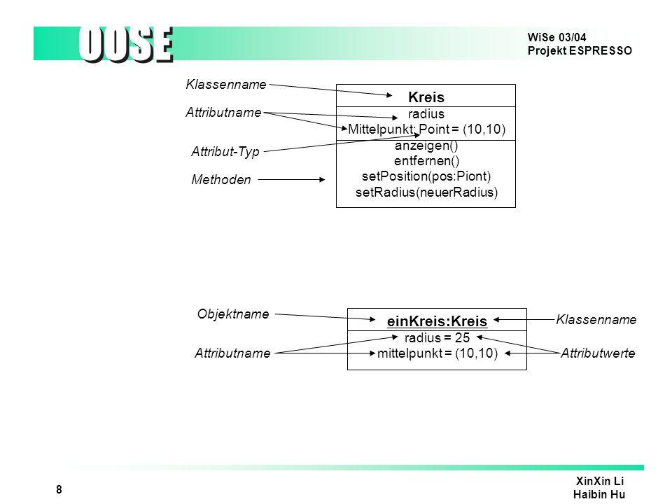 WiSe 03/04 Projekt ESPRESSO OOSE XinXin Li Haibin Hu 9 GeomFigur DreieckRechteckKreis Oberklasse Unterklassen Vererbung