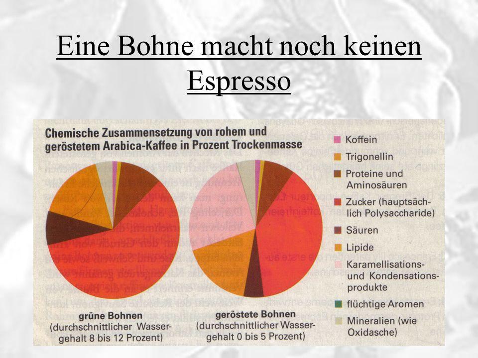 Eine Bohne macht noch keinen Espresso