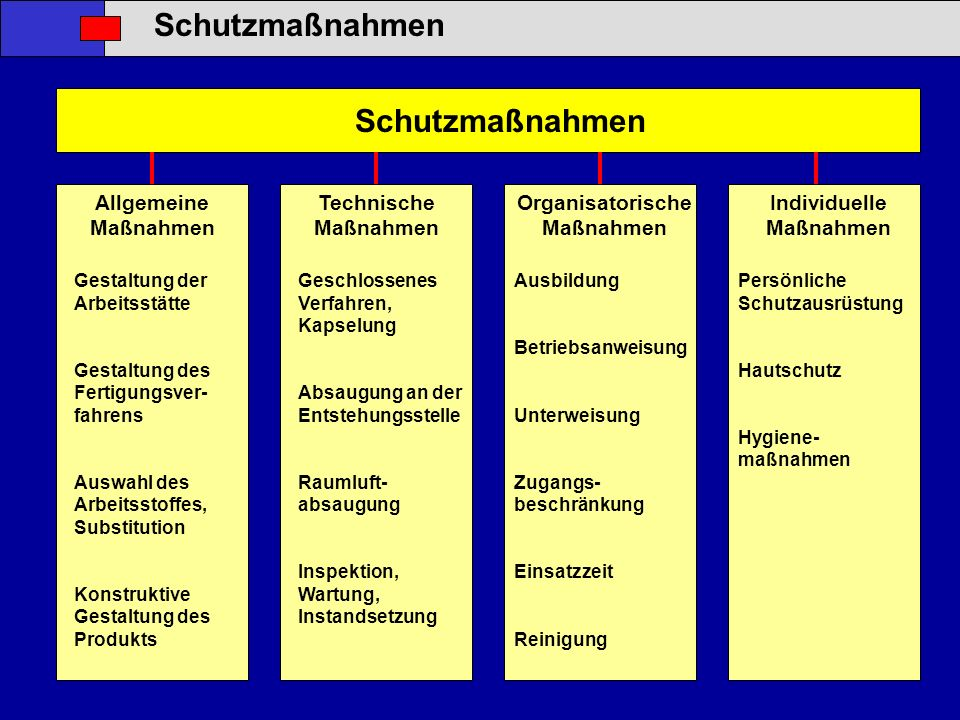 Schutzmaßnahmen Allgemeine Maßnahmen Technische Maßnahmen Organisatorische Maßnahmen Individuelle Maßnahmen Gestaltung der Arbeitsstätte Gestaltung de
