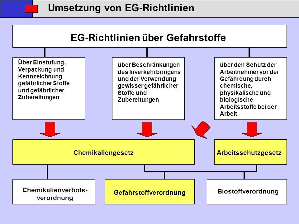 Umsetzung von EG-Richtlinien EG-Richtlinien über Gefahrstoffe Über Einstufung, Verpackung und Kennzeichnung gefährlicher Stoffe und gefährlicher Zuber