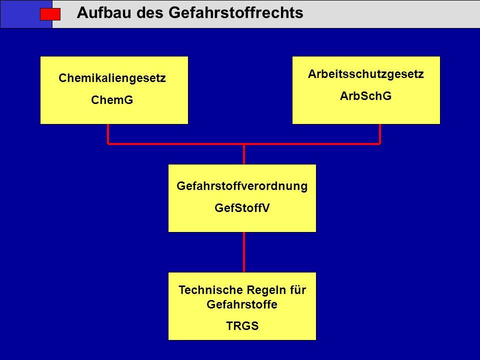Aufbau des Gefahrstoffrechts Chemikaliengesetz ChemG Arbeitsschutzgesetz ArbSchG Gefahrstoffverordnung GefStoffV Technische Regeln für Gefahrstoffe TR
