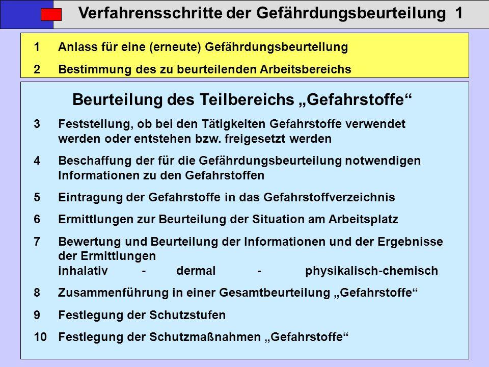 Verfahrensschritte der Gefährdungsbeurteilung 1 1Anlass für eine (erneute) Gefährdungsbeurteilung 2Bestimmung des zu beurteilenden Arbeitsbereichs Beu