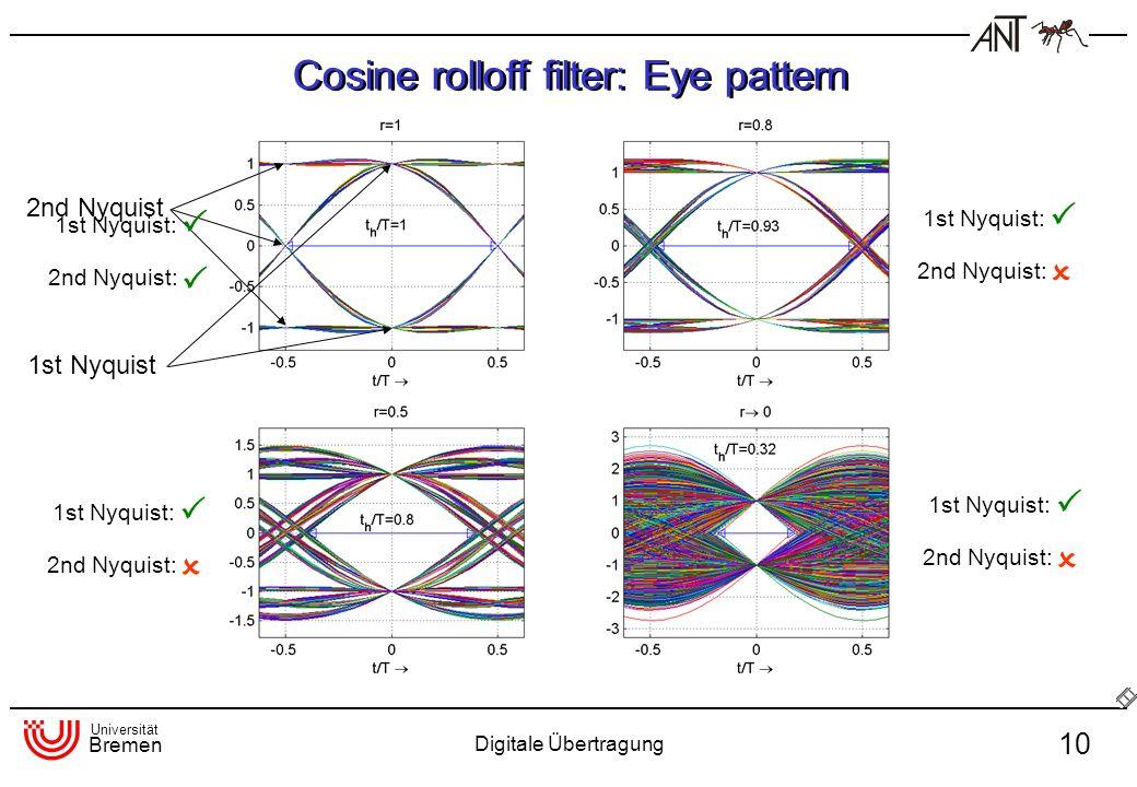 Universität Bremen Digitale Übertragung 10 Cosine rolloff filter: Eye pattern 2nd Nyquist 1st Nyquist 2nd Nyquist: 1st Nyquist: 2nd Nyquist: 1st Nyqui