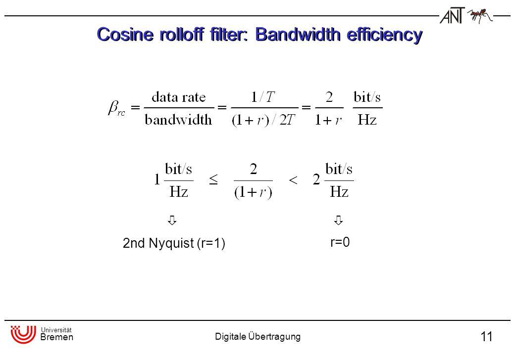 Universität Bremen Digitale Übertragung 11 Cosine rolloff filter: Bandwidth efficiency 2nd Nyquist (r=1) r=0