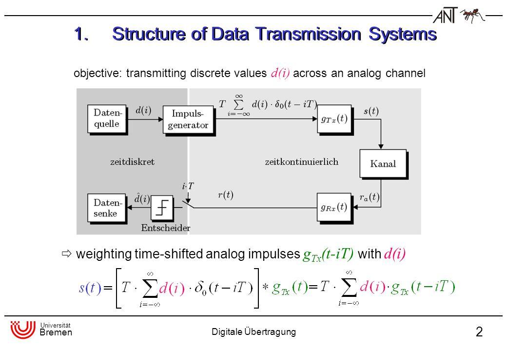 Universität Bremen Digitale Übertragung 2 1.Structure of Data Transmission Systems objective: transmitting discrete values d(i) across an analog chann