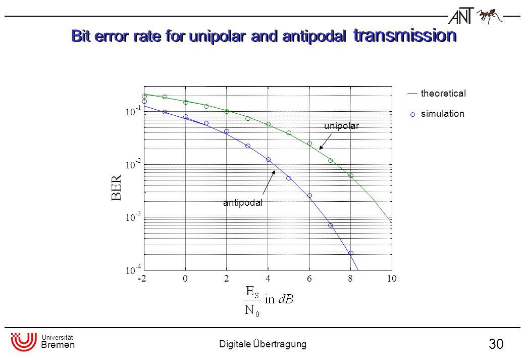 Universität Bremen Digitale Übertragung 30 Bit error rate for unipolar and antipodal transmission -20246810 -4 10 -3 10 -2 10 BER theoretical simulati