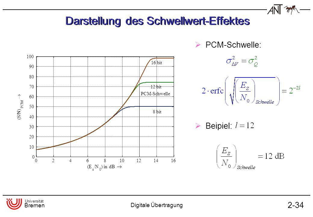 Universität Bremen Digitale Übertragung 2-34 Darstellung des Schwellwert-Effektes PCM-Schwelle: Beipiel: