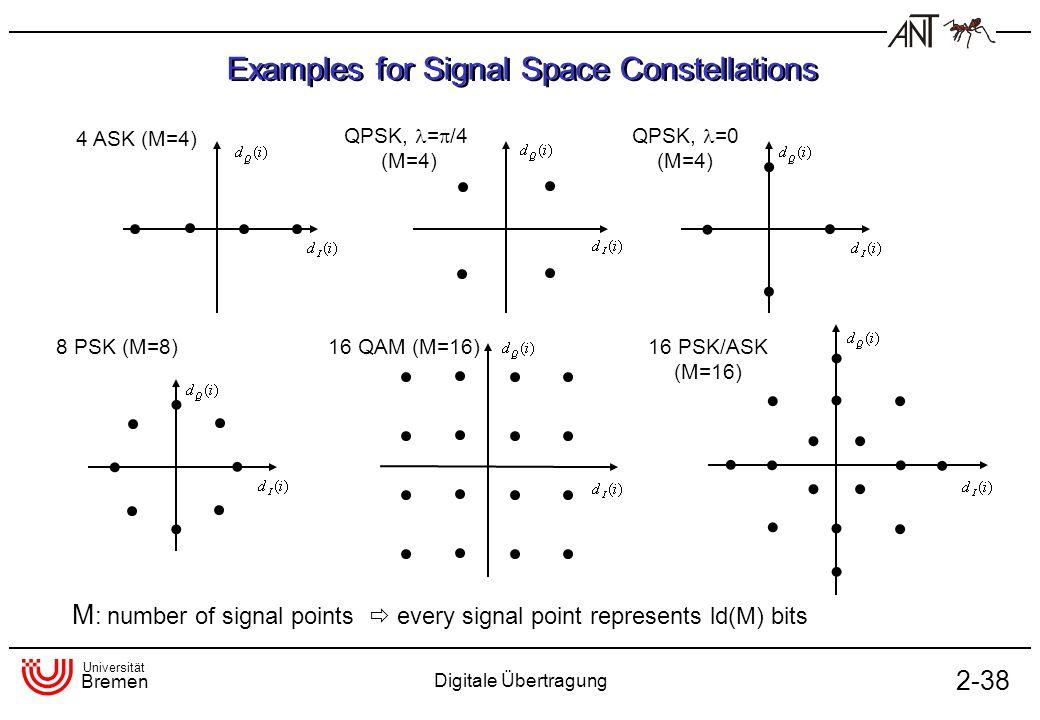 Universität Bremen Digitale Übertragung 2-38 Examples for Signal Space Constellations 4 ASK (M=4) 8 PSK (M=8) QPSK, =0 (M=4) QPSK, = /4 (M=4) 16 PSK/A