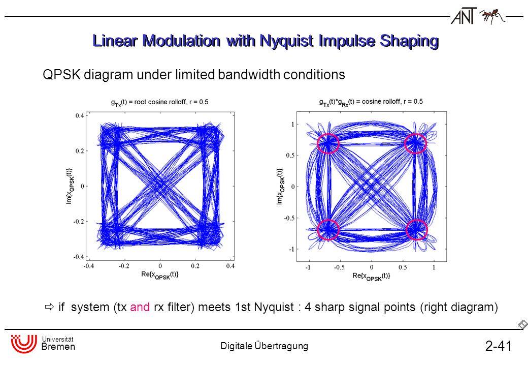 Universität Bremen Digitale Übertragung 2-41 Linear Modulation with Nyquist Impulse Shaping QPSK diagram under limited bandwidth conditions if system