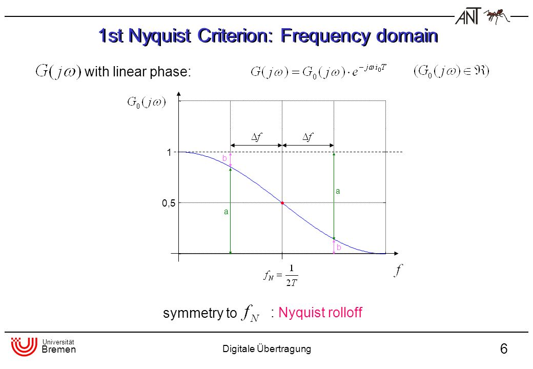 Universität Bremen Digitale Übertragung 6 symmetry to : Nyquist rolloff 1st Nyquist Criterion: Frequency domain 1 0,5 a a b b with linear phase: