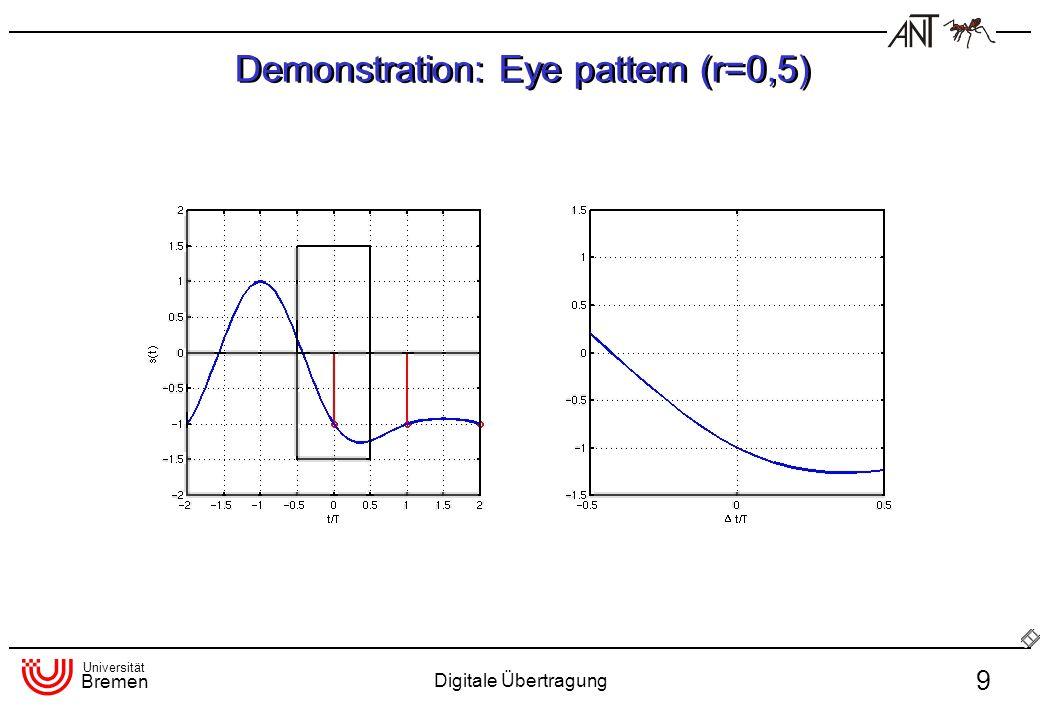 Universität Bremen Digitale Übertragung 30 Bit error rate for unipolar and antipodal transmission -20246810 -4 10 -3 10 -2 10 BER theoretical simulation unipolar antipodal