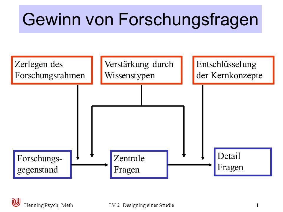 Henning Psych_MethLV 2 Designing einer Studie1 Gewinn von Forschungsfragen Zerlegen des Forschungsrahmen Verstärkung durch Wissenstypen Entschlüsselung der Kernkonzepte Forschungs- gegenstand Zentrale Fragen Detail Fragen