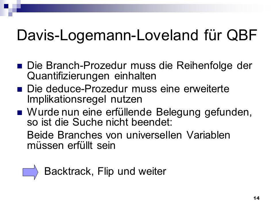 14 Davis-Logemann-Loveland für QBF Die Branch-Prozedur muss die Reihenfolge der Quantifizierungen einhalten Die deduce-Prozedur muss eine erweiterte I